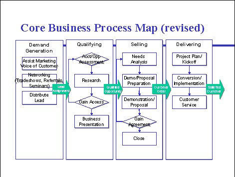 Sales Process Mapping Ideas to Consider » Sales Performance ...