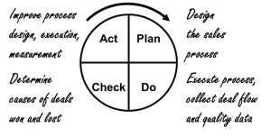 Manage the Sales Team with PDCA