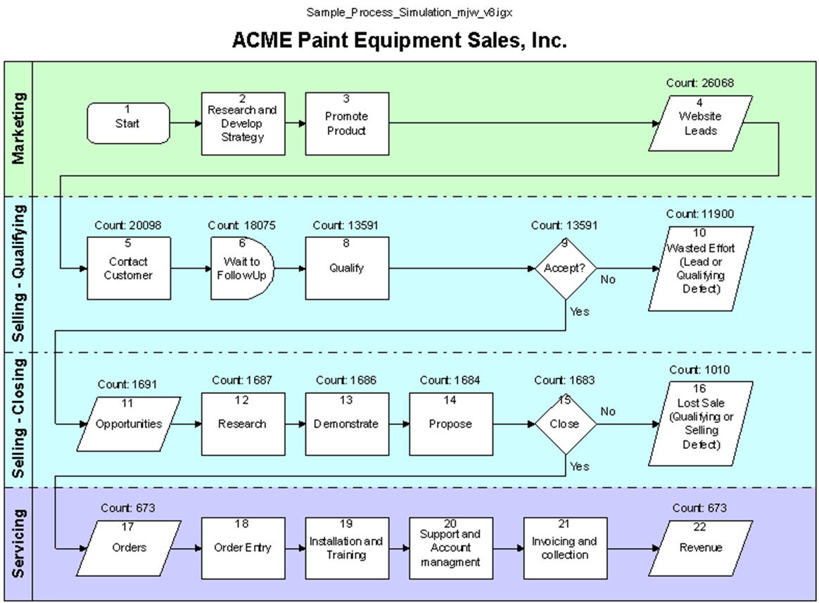 Financial Impact – Sales Performance Consultants on sales automation, sales strategy map, sales flowchart, goal setting map, sales strategy graphic, sales stages diagram, sales territory management, internet map, sales order map,