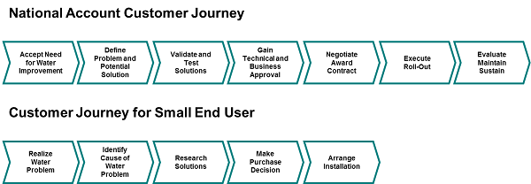 Sample_Customer_Journeys