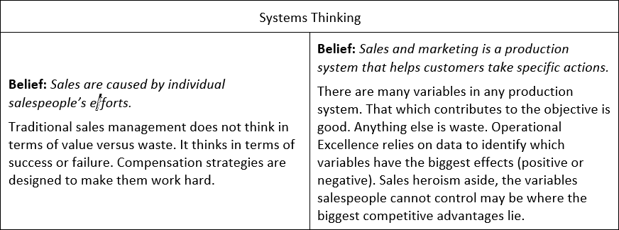 spif tip 29 how operational excellence solves sales and marketing